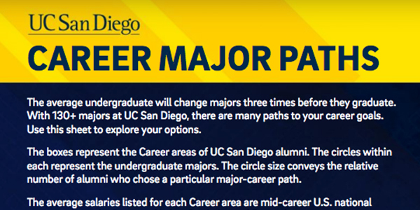 Career Major Paths